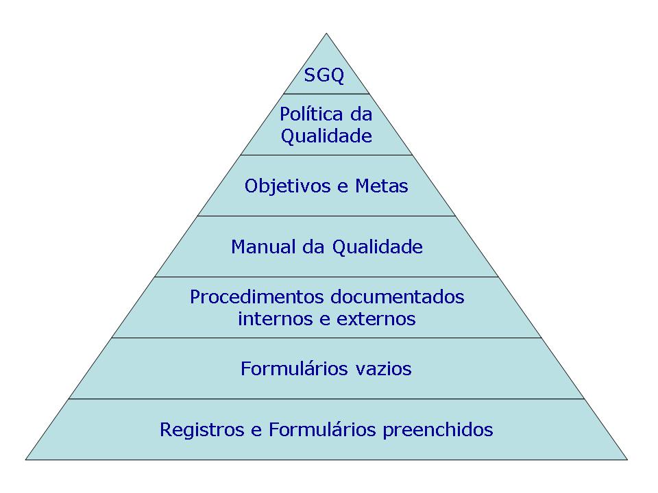 Hierarquia dos documentos na ISO 9001:2008