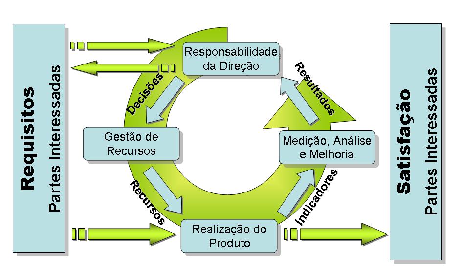 PDCA na ISO 9001