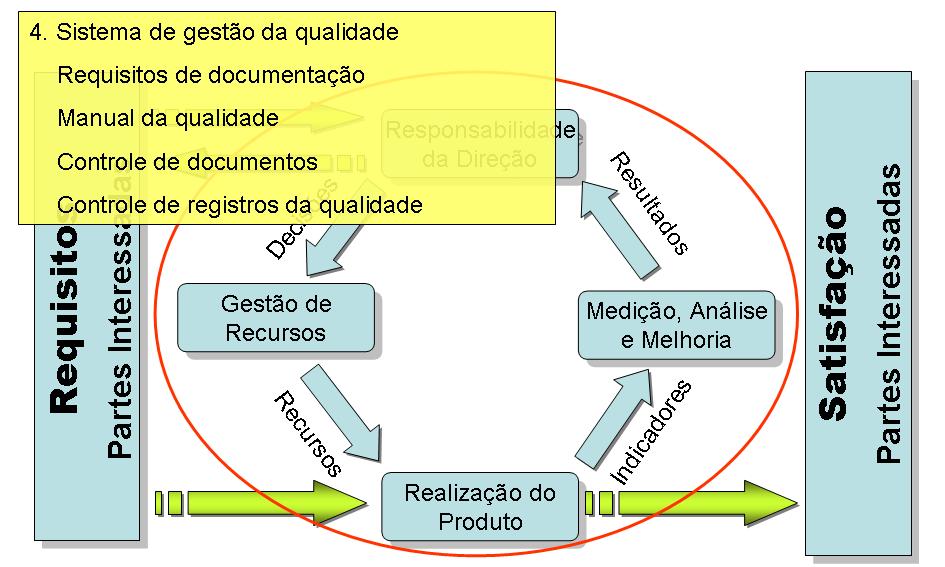 PDCA na ISO 9001 - Item 4. Sistema de gestão da qualidade