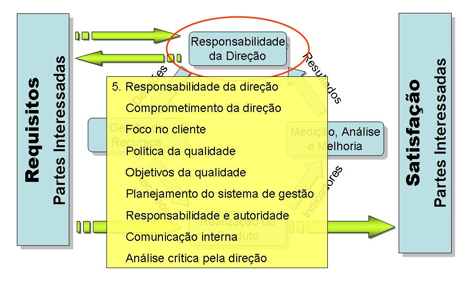 PDCA na ISO 9001 - Item 5. Responsabilidade da direção