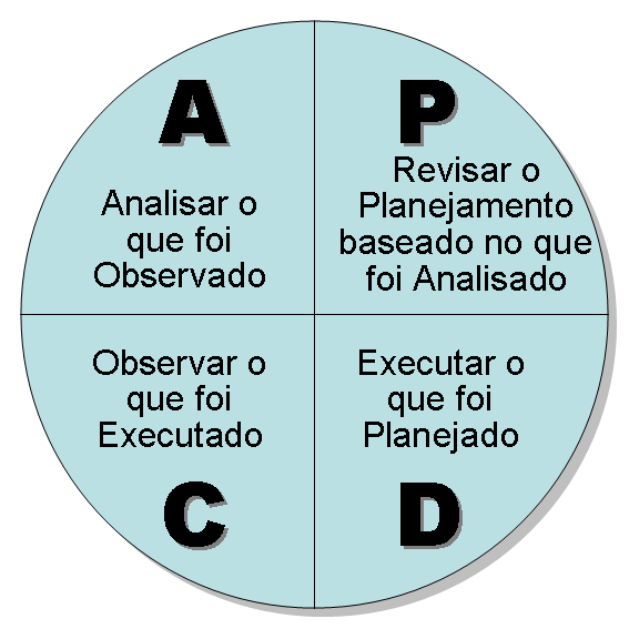 Ciclo PDCA - Plan, Do, Check e Act