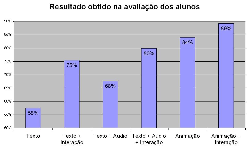 Figura 2 - Resultado da avaliação dos alunos