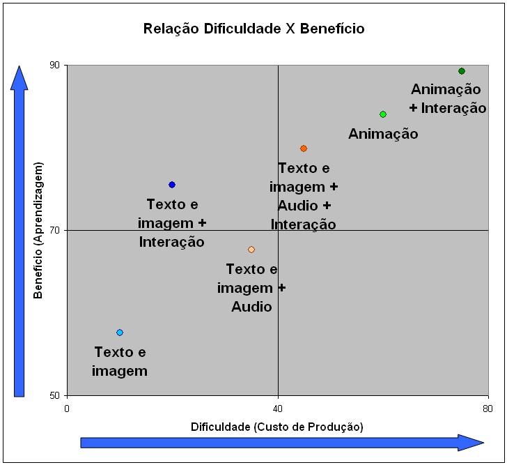Figura 3 - Relação Dificuldade x Beneficio