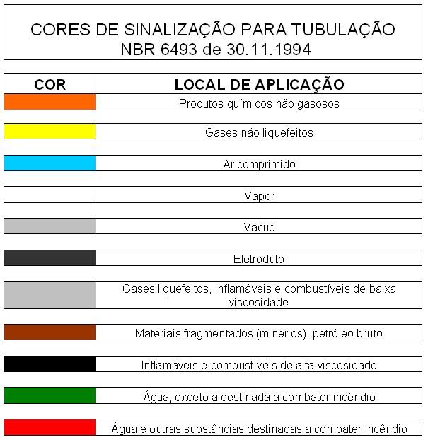 NR-26 CORES DE SINALIZAÇÃO PARA TUBULAÇÃO